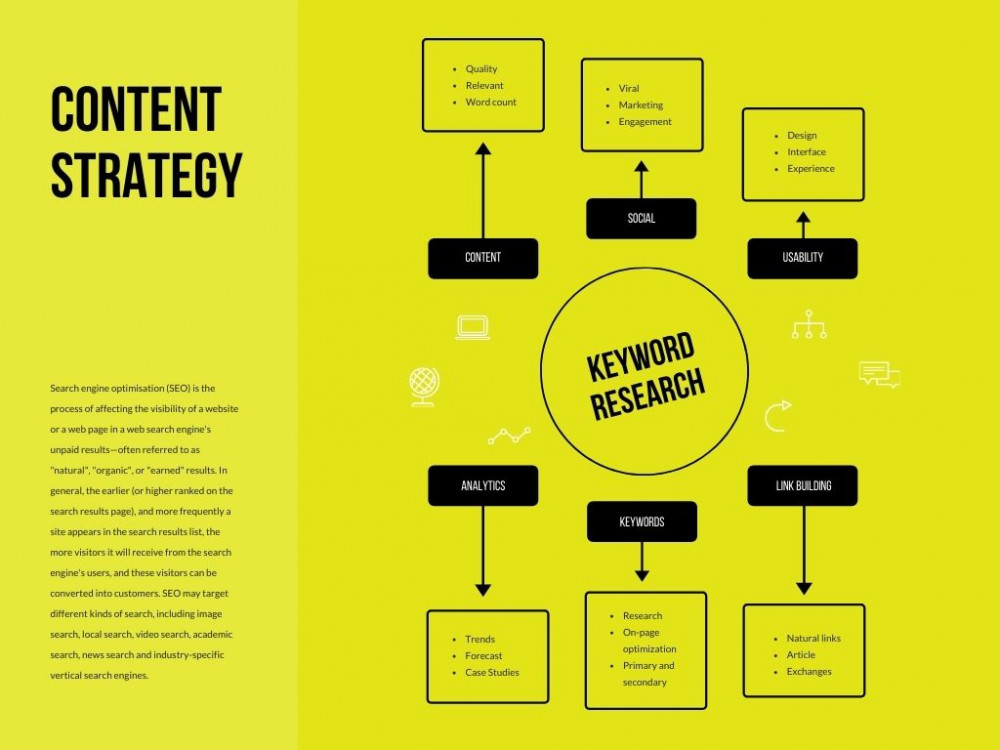 LOng term blog content strategy