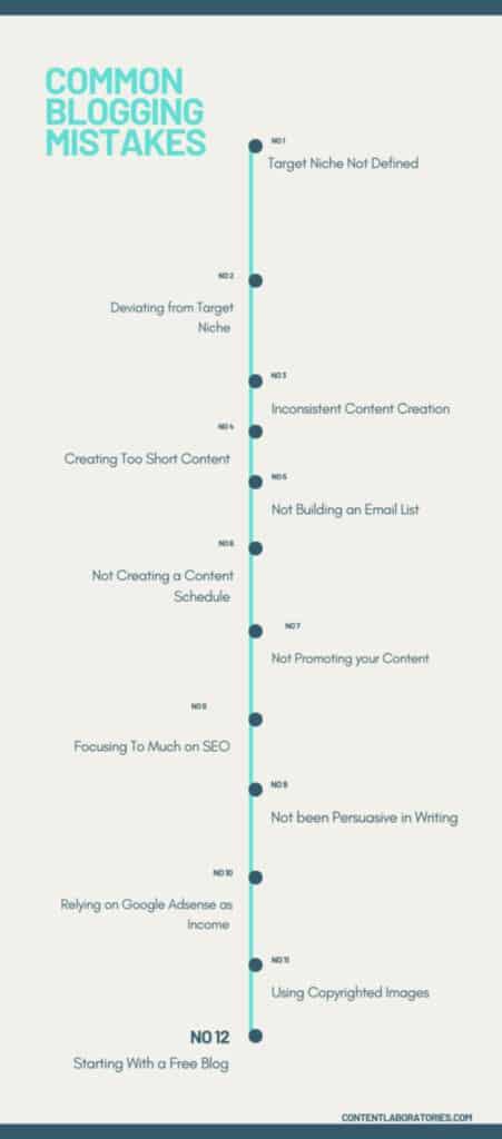 Common Blogging Mistakes